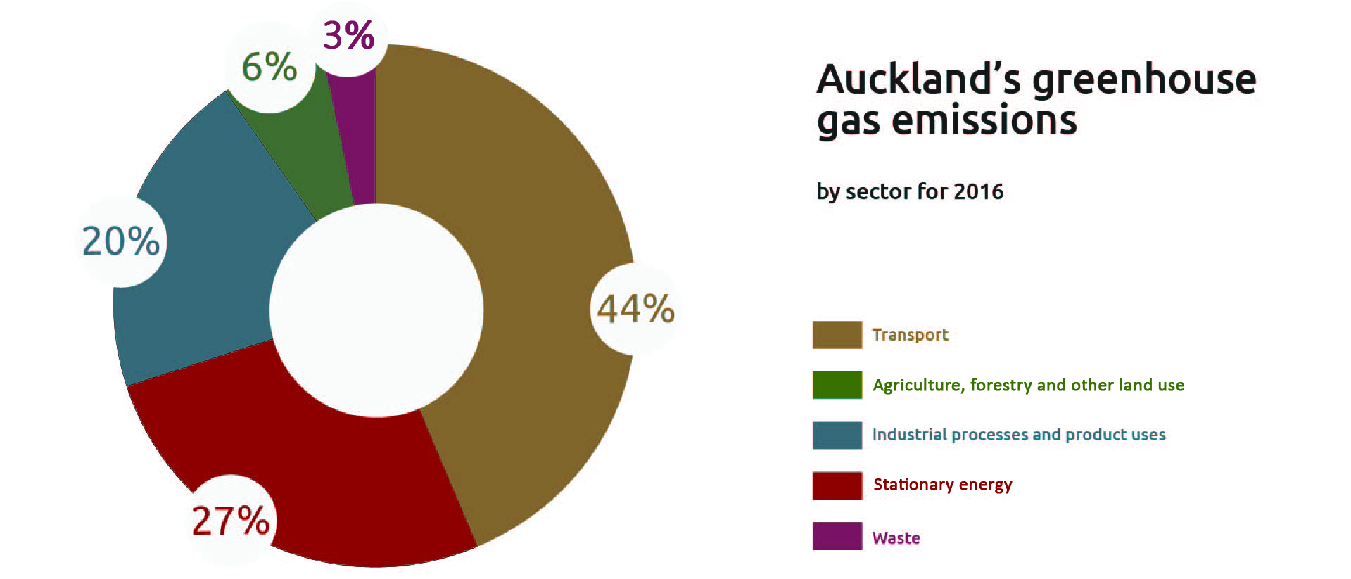 Auckland greenhouse gas inventory in a circular graph.