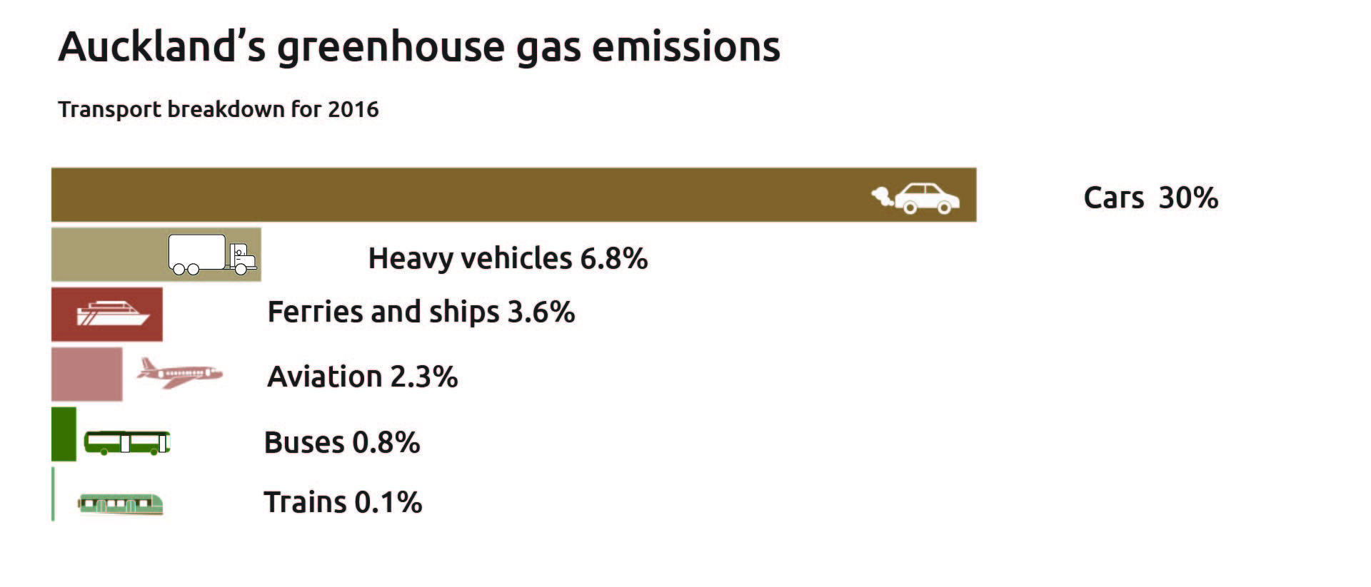 Bar graph of the six main contributors to Auckland transport emissions for 2016.