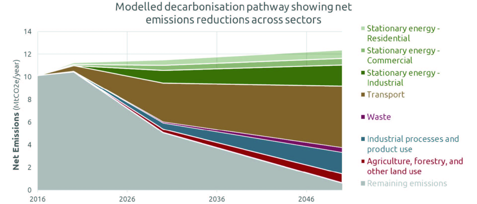 Graph showing Auckland decarbonisation pathway net emissions reductions across five key emission sources.