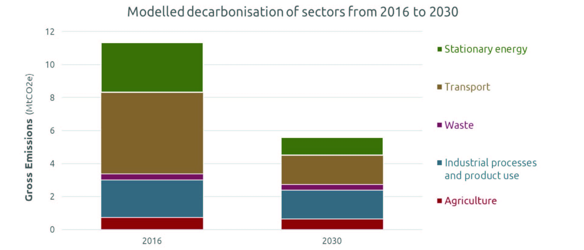 Graph showing Auckland modelled decarbonisation of five key emission sources from 2016 to 2030.