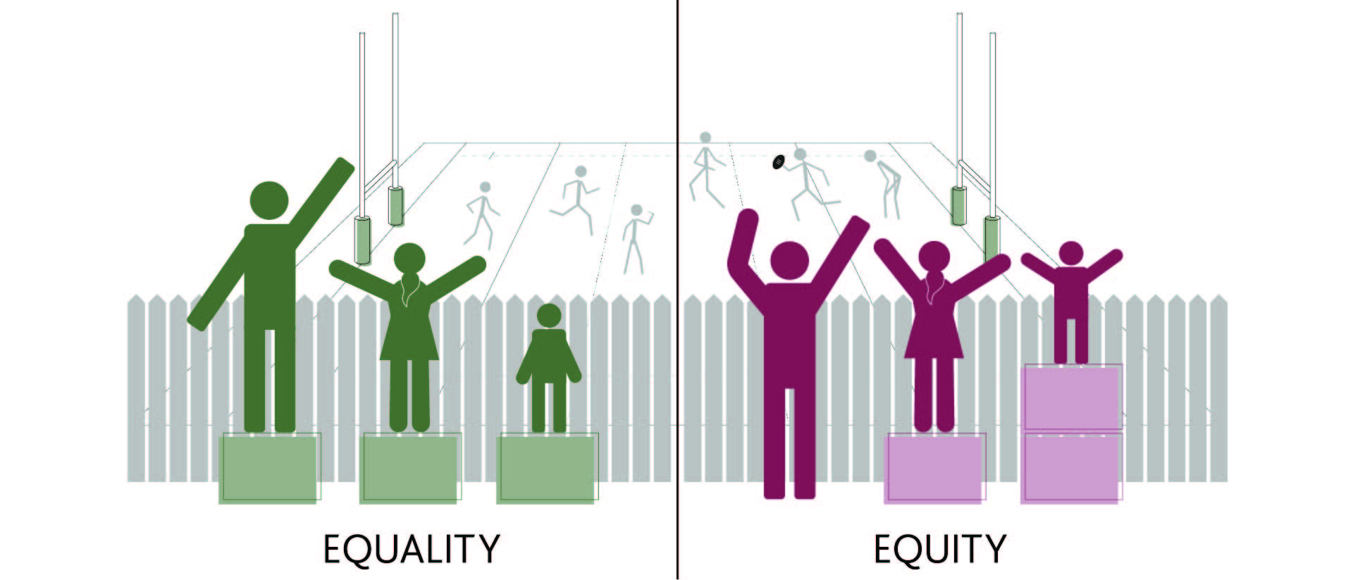 An illustration of the difference between equality and equity showing people standing on platforms to watch a game over a fence.