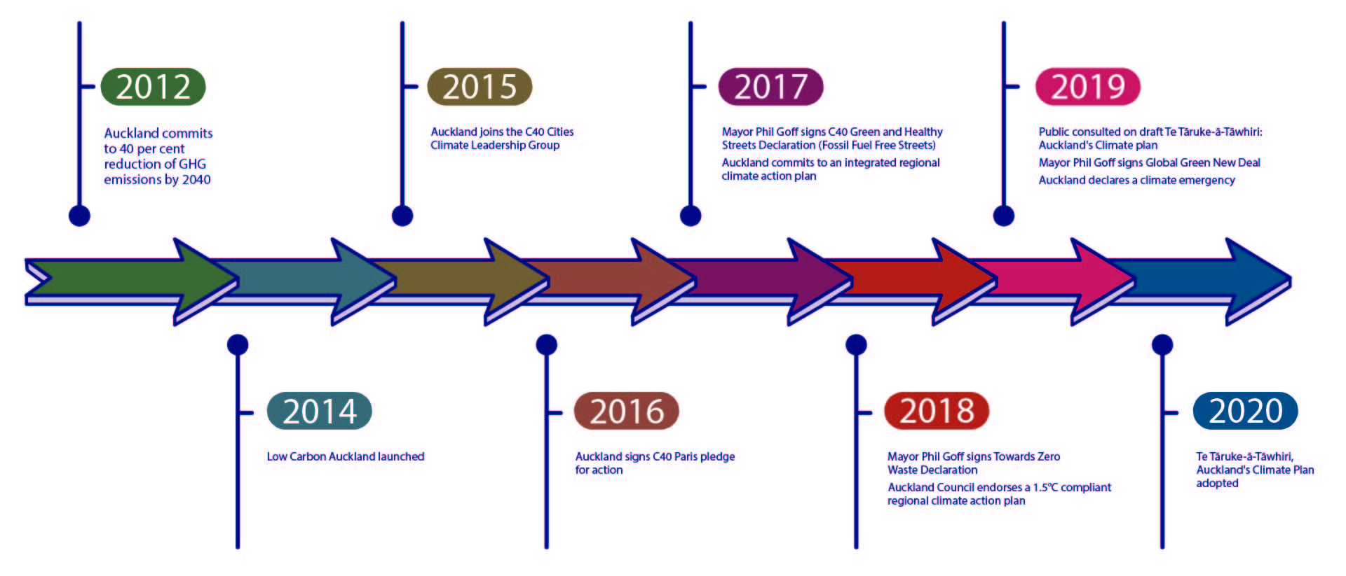 A timeline of Auckland commitments on climate change from 2012 to 2020.
